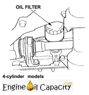 honda accord 7 engine oil capacity in quarts liters engine oil capacity for all vehicles engine oil capacity for all vehicles